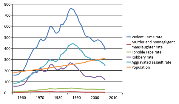 Chart 5: The National Crime Rates for the four major violent crimes discussed are shown. Again the forcible rape and homicide lines are not easily reviewed when combined with the other crime types. Data taken from the FBI's Uniform Crime Reporting Statistics website: http://www.bjs.gov/ucrdata/.